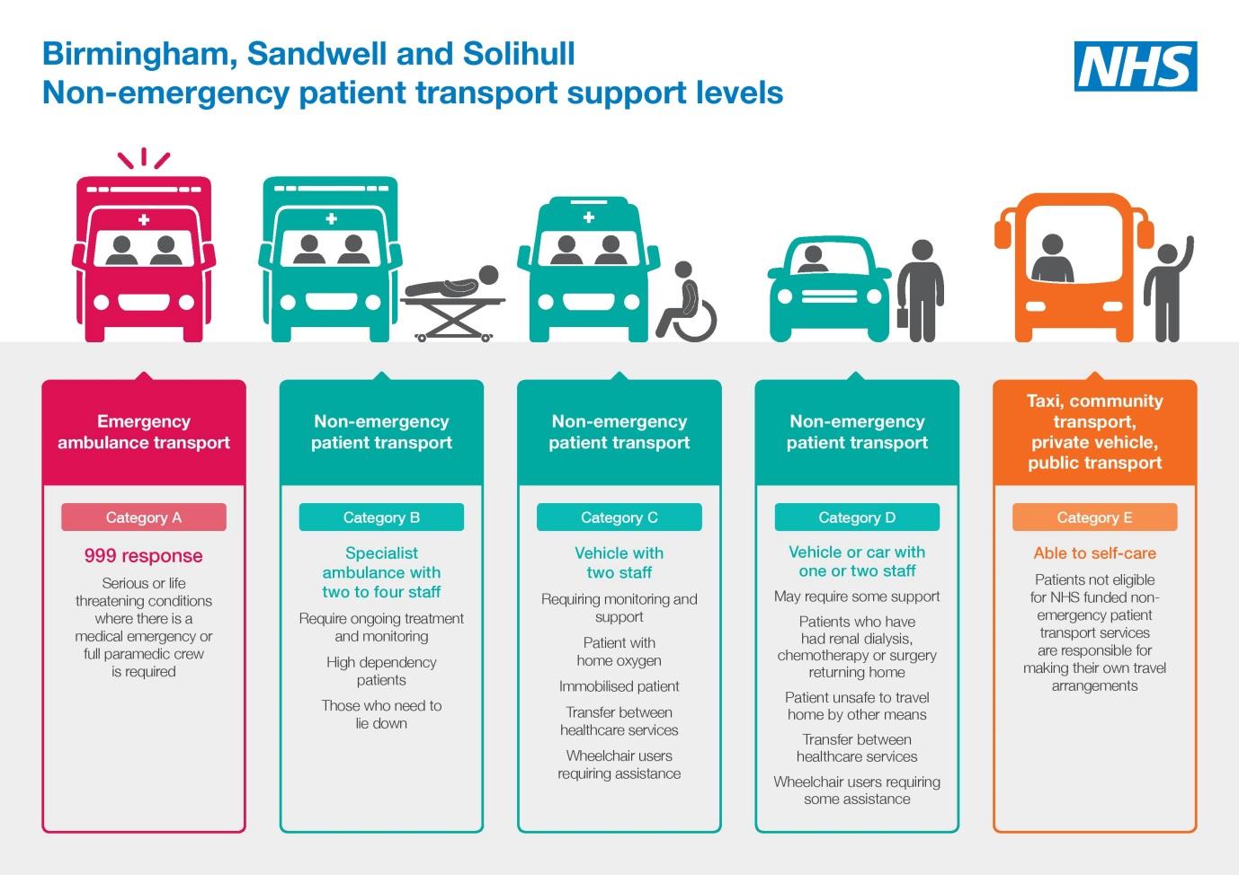 Patient Transport | University Hospitals Birmingham NHS